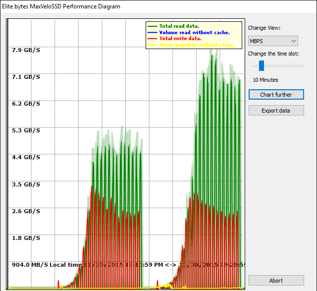 Performance Diagram in MaxVeloSSD