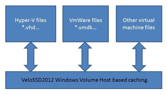VELOSSD MAXVELOSSD Virtualisation Examples